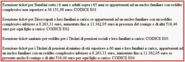 Esenzioni ticket per reddito 2019-2020 a chi spetta ...